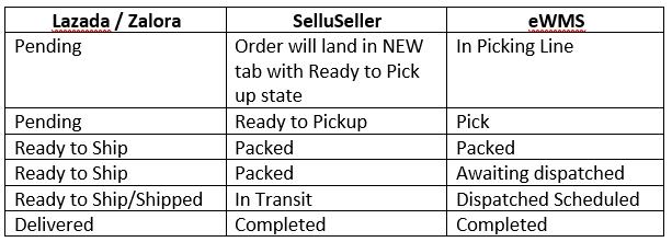 Order status maping1